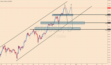 BTCUSD: BITCOIN Massive Selloff Incoming?