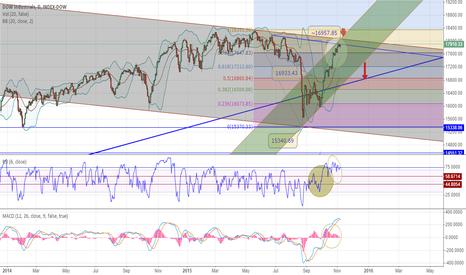DJI: Finally, a strong divergence!