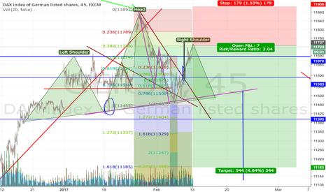 GER30: Short Dax - H&S & losing momentum