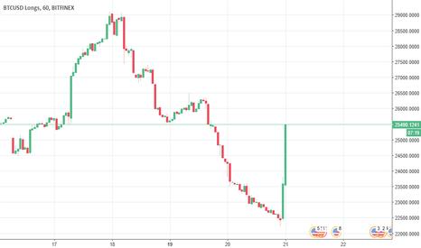 Iscariota trading options
