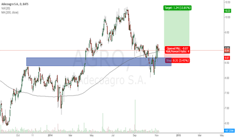 AGRO: 200 DMA crossover after testing support