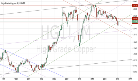 HG1!: Copper resilient enough to bounce and rise