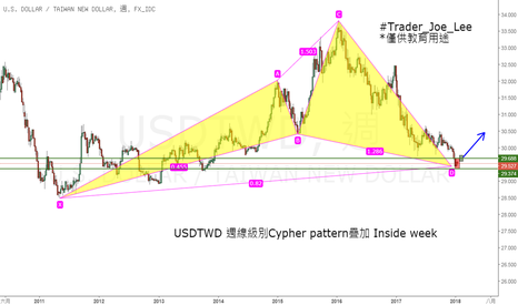 USDTWD: USDTWD 週線級別看多Cypher pattern曡加inside week觀點