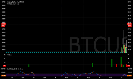 BTCUSD: Short term correction to 370 range