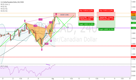 USDCAD: USD/CAD - BEAUTIFUL BEARISH BUTTERFLY PATTERN COMPLETE