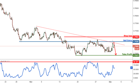 AUDUSD: AUDUSD profit target reached perfectly, sell on strength