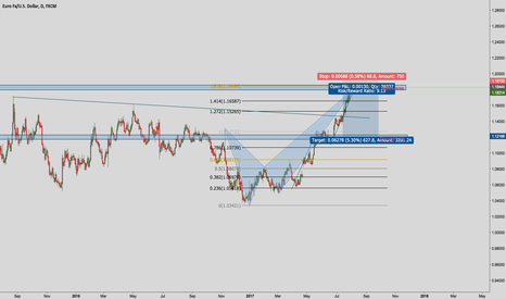 EURUSD: Selling Euro