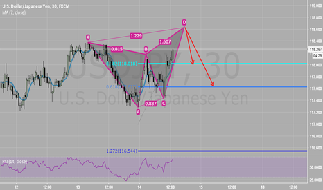 USDJPY: Just a QUICKIE(POTENTIAL BUTTERFLY