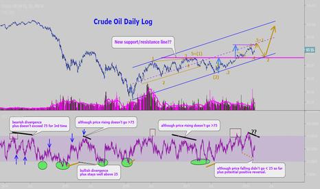 USOIL: Crude Oil Chart 2: Daily Log. Bullish scenario
