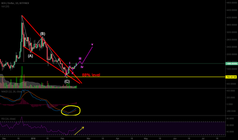 BCHUSD: BCH new impulse waves expected!