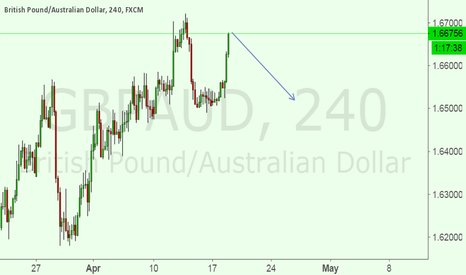 GBPAUD: Now i am IN A SELL SET UP FOR GBPAUD