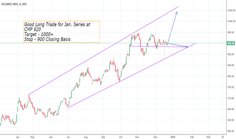 RELIANCE: Reliance - Less Risky Long Trade for Jan. Series