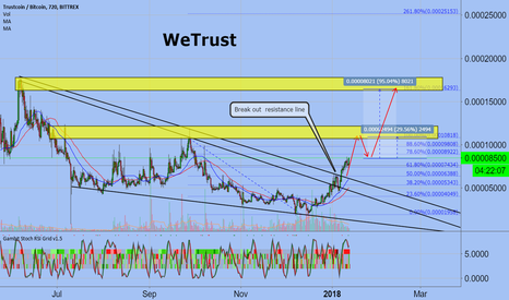 TRSTBTC: WeTrust
