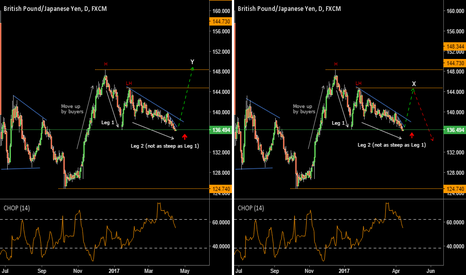GBPJPY: GBPJPY: Buyers Crawling At The Doorsteps Of Sellers