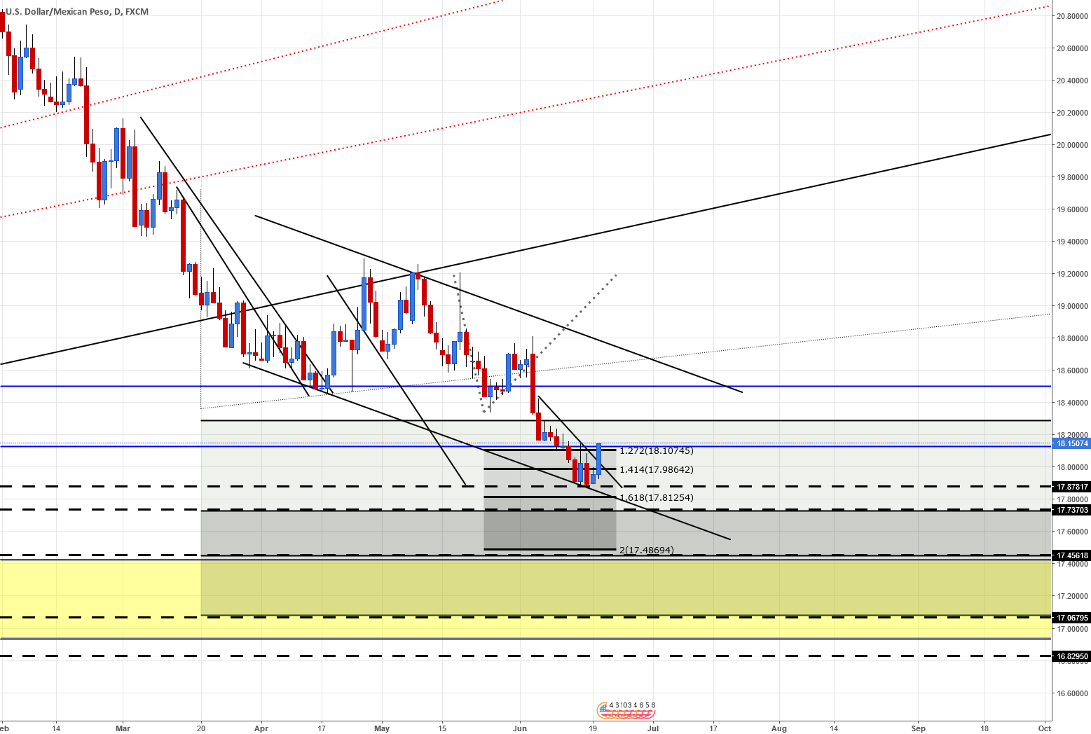 USDMXN look like som pot reversal