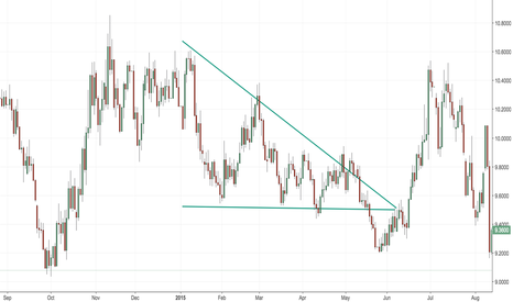 SOYUSD: Example of a descending triangle