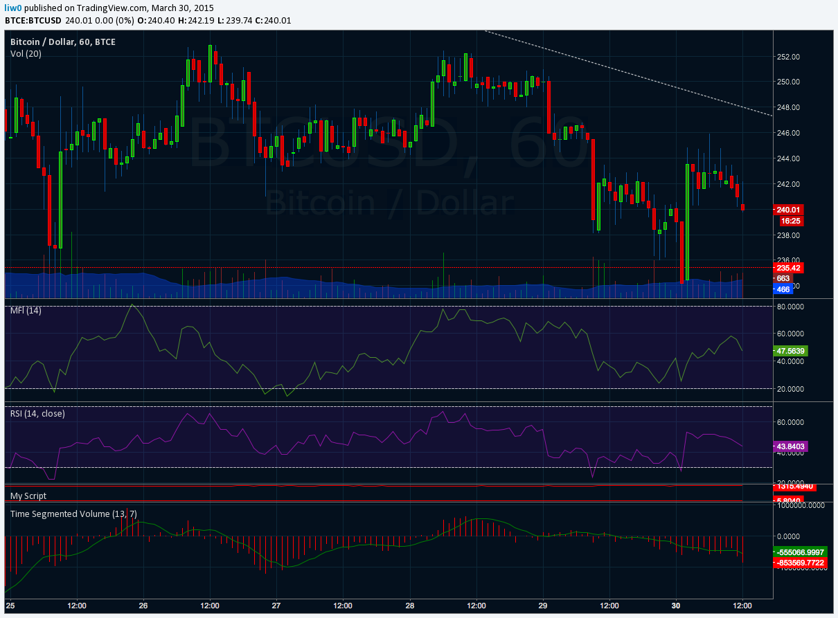 Time Segmented Volume — Indicator by liw0 — TradingView