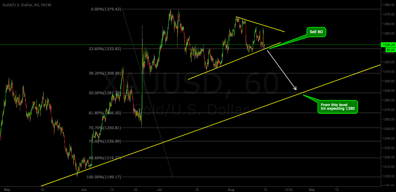XAUUSD - SELL (SHORT SOON)