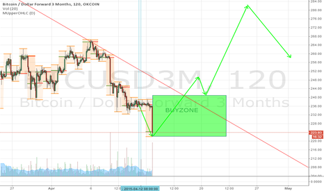 BTCUSD3M: I will go against the apperent trend and long here