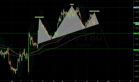 EURUSD: EURUSD SELL OPPORTUNITY - HEAD AND SHOULDER PATTERN