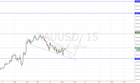 XAUUSD: GOLD CATCH PIPS UP