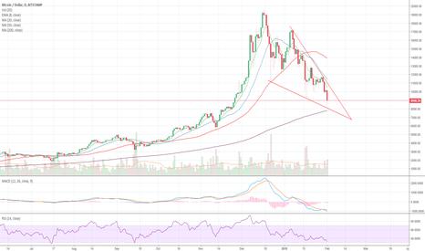 BTCUSD: Falling Wedge Pattern on Bitcoin