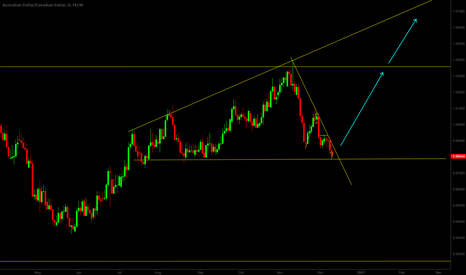 AUDCAD: AUDCAD is going to reverse?