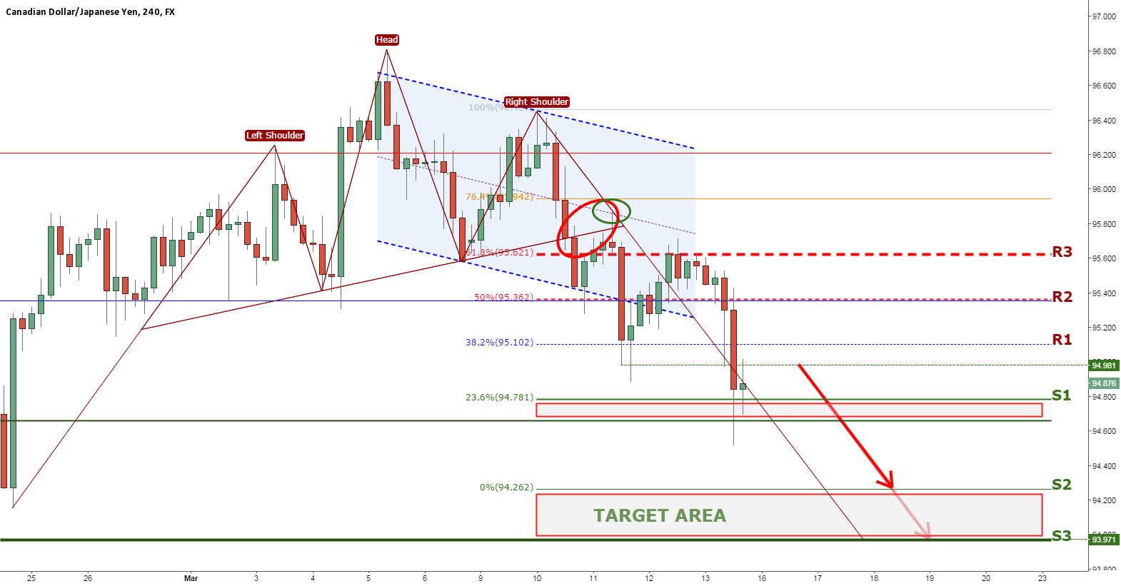 CADJPY SHOULD COMPLETE HEAD AND SHOULDERS