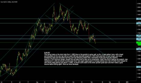 EURUSD: EURUSD: Short Going well. Good spot to increase positions here