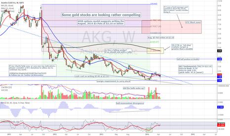 AKG: AKG - Gold sector starting to shine fundamentallly