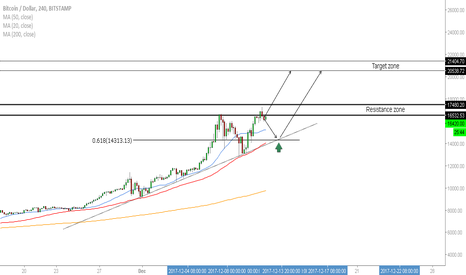 BTCUSD: BTC/USD - Buy Opportunity Is Near