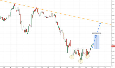 EURUSD: Inverted Head and Shoulders