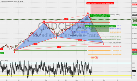 CADCHF: CADCHF 60m : Cypher in the make