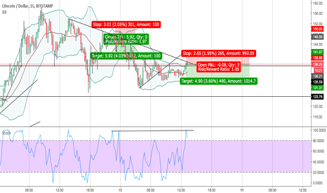 LTCUSD: LTC SCALP BEFORE BUYERS COME IN FOR A BEST PRICE
