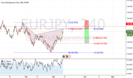 EURJPY: EUR/JPY 240: BEARISH CYPHER FORMATION