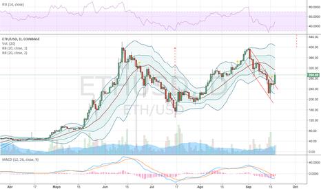 ETHUSD: ETHEREUM/USD en recupero de tendencia alcista