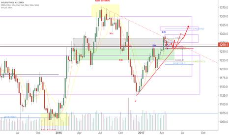 GC1!: LONG Gold (swing setup)TP 75% 1314-1320