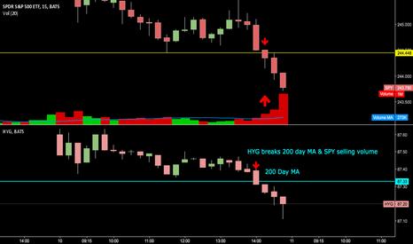 SPY: Watch HYG below flat/declining 200 DayMA & Markets may Correct