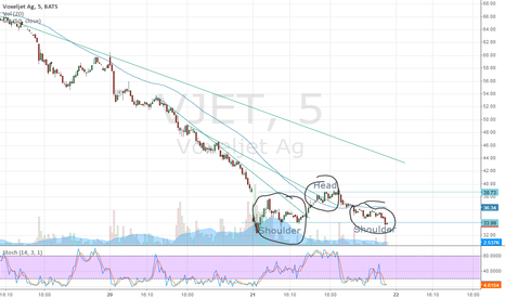 VJET: Head & Shoulders...