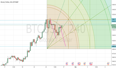 BTCUSD: First arc showing strong resistance.