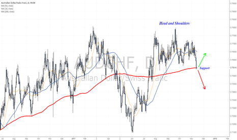 AUDCHF: Head and Shoulders pattern - Neckline being tested