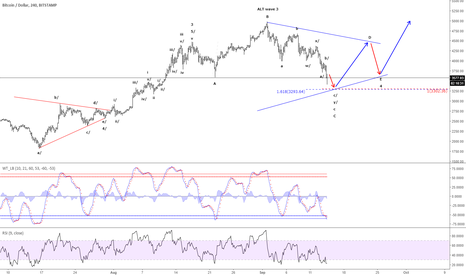 BTCUSD: Bitcoin/USD - Support seen near 3,300