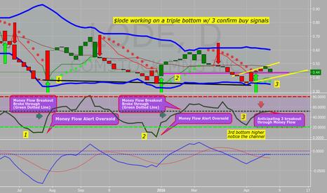 LODE: Lode Triple Bottom Money Flow Breakout