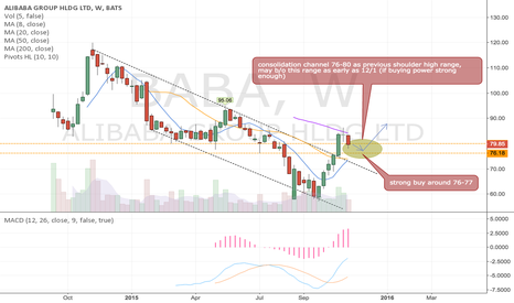 BABA: $BABA my plan for the rest of 2015