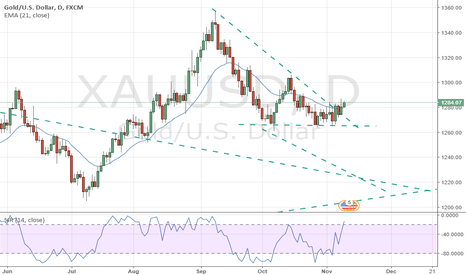 XAUUSD: Trapped Bulls give up selling and start buying massively.