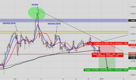 GBPCHF: WHY I AM GOING SHORT ON GBPCHF