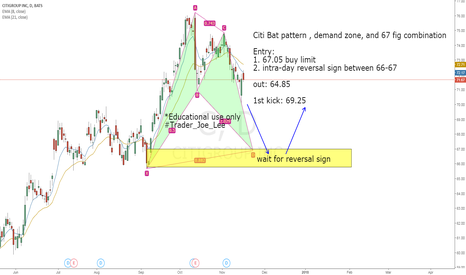 C: C bullish bat pattern,demand zone, and fig support combination