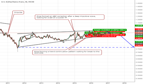 USDCHF: Long Term Sell USDCHF