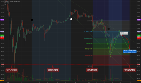 BTCUSD: Possible $94 sometime in the next 3-4 days