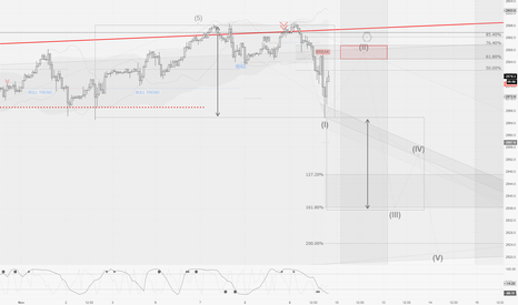 SPX500: SPX / H1 : A very probable path for retracement.